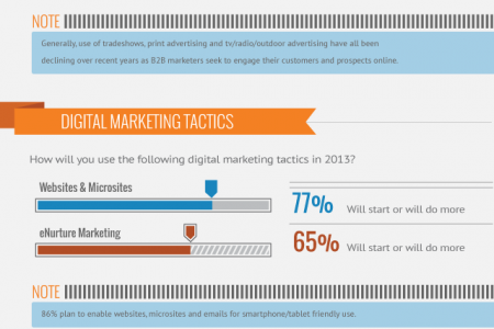 State of B2B Marketing in Australia 2013 Infographic