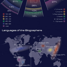 State of Blogosphere Infographic