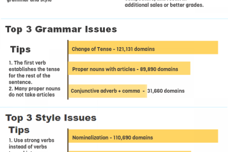 State of Grammar on the Web in 2012 Infographic