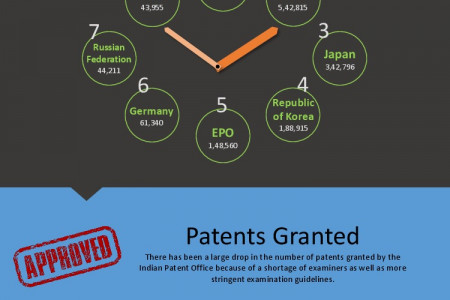 State of Indian Patents Infographic