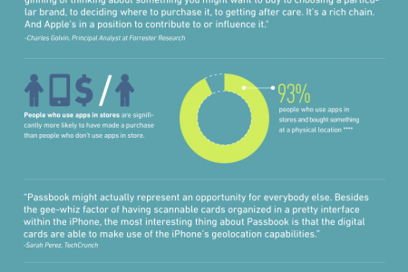 State of Mobile Loyalty Infographic