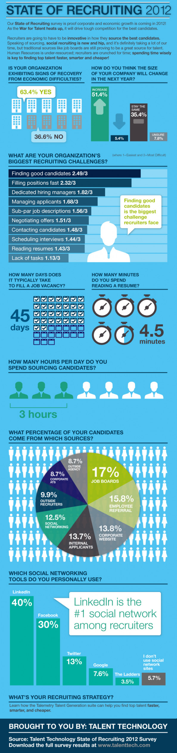 State of Recruiting 2012 Infographic