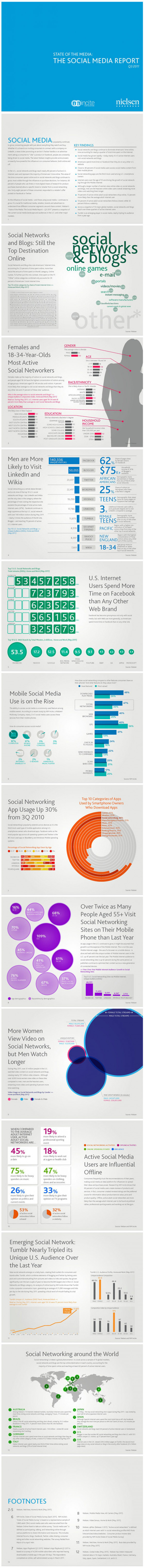 State of Social Media: The Social Media Report  Infographic