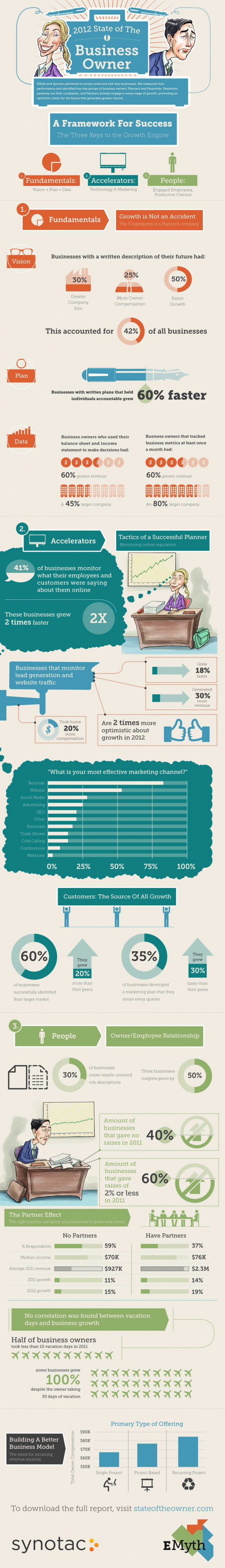 state of the business owner 2012 50c0dd6b39261 w587 The State of The Owner  (Infographic)