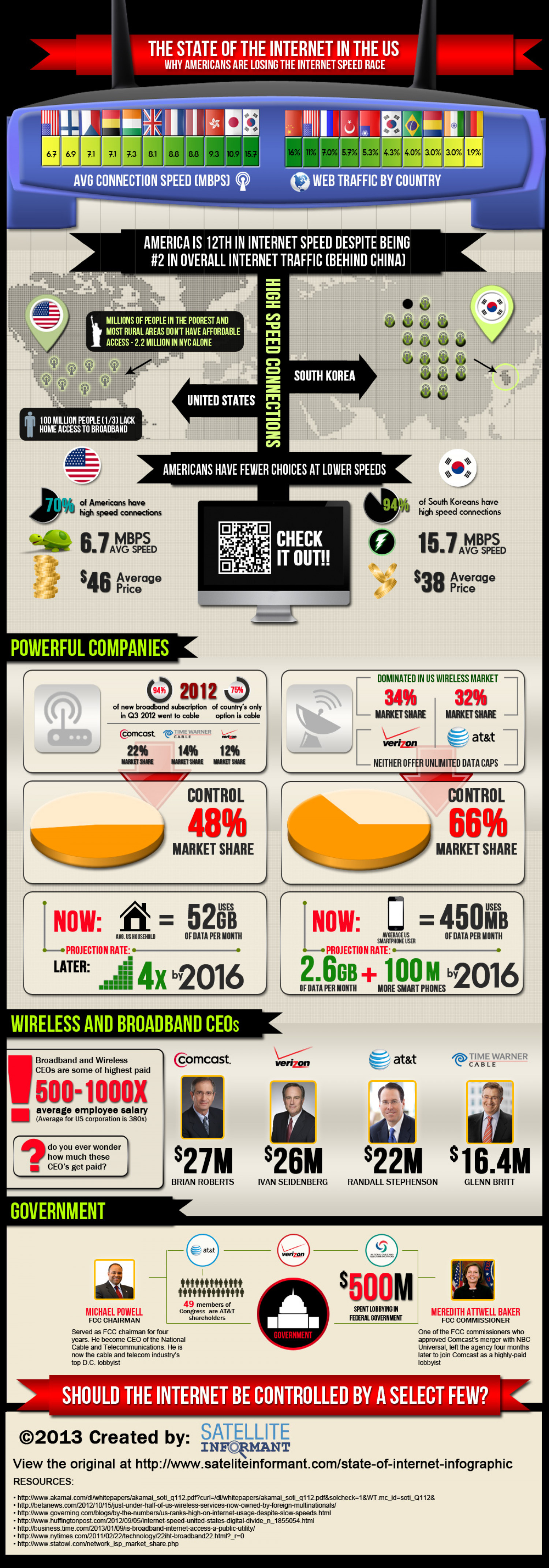 State of the Internet in the US Infographic