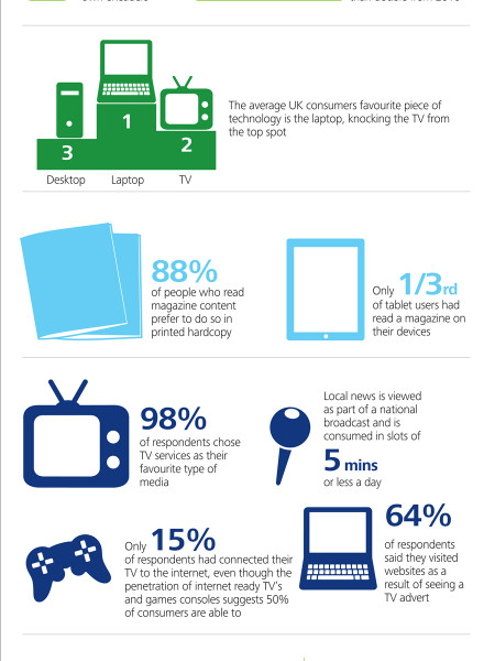 State of the Media Democracy Survey 2012 Infographic