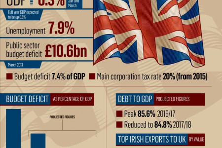State of the Uk economy Infographic
