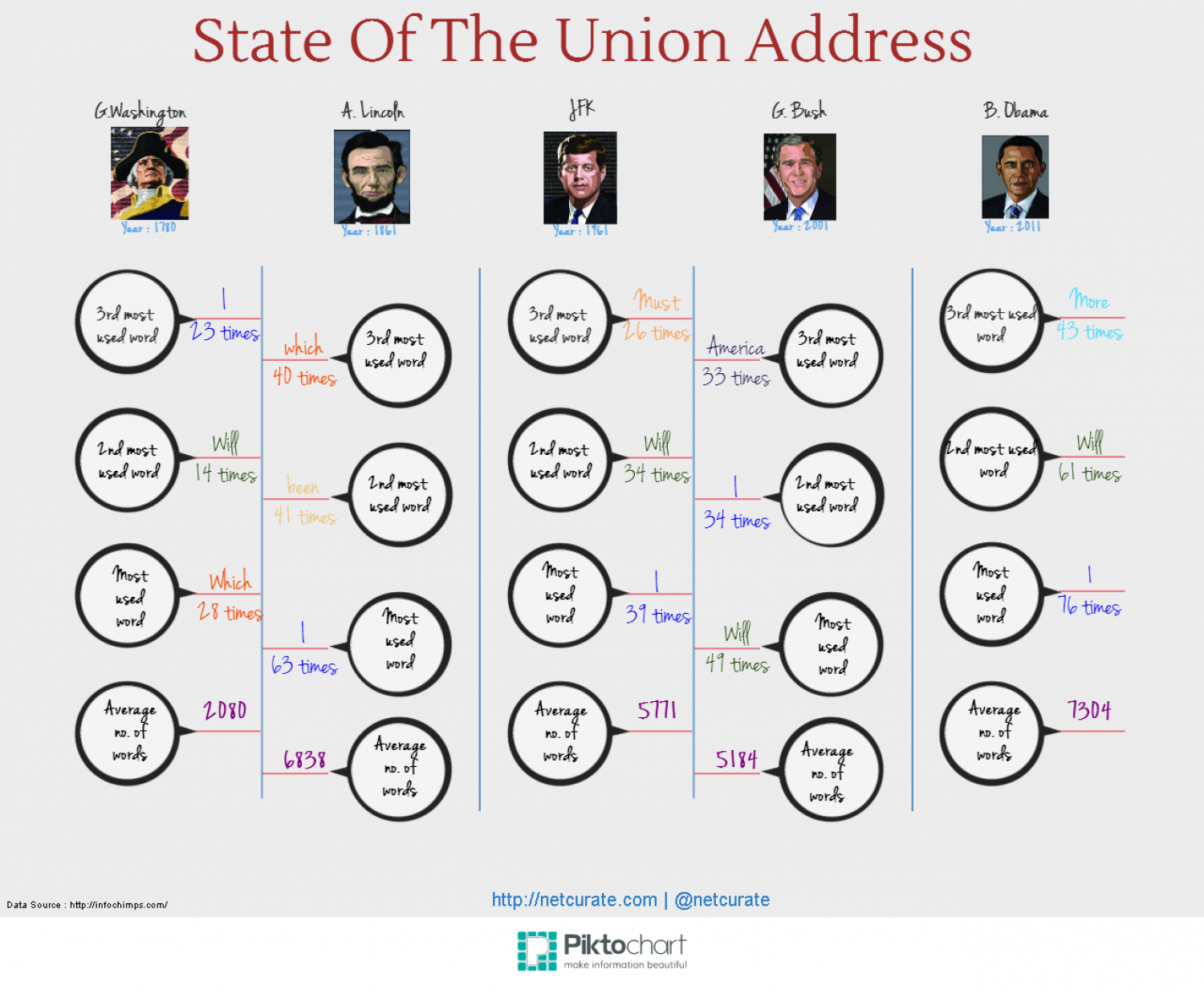 State of the Union Address by US Presidents Infographic