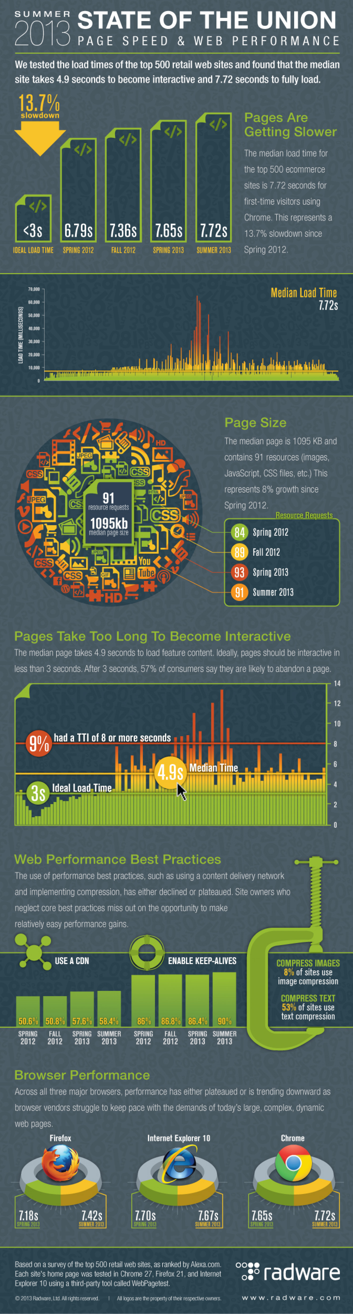 State of the Union: Page Speed & Web Performance [Summer 2013] Infographic