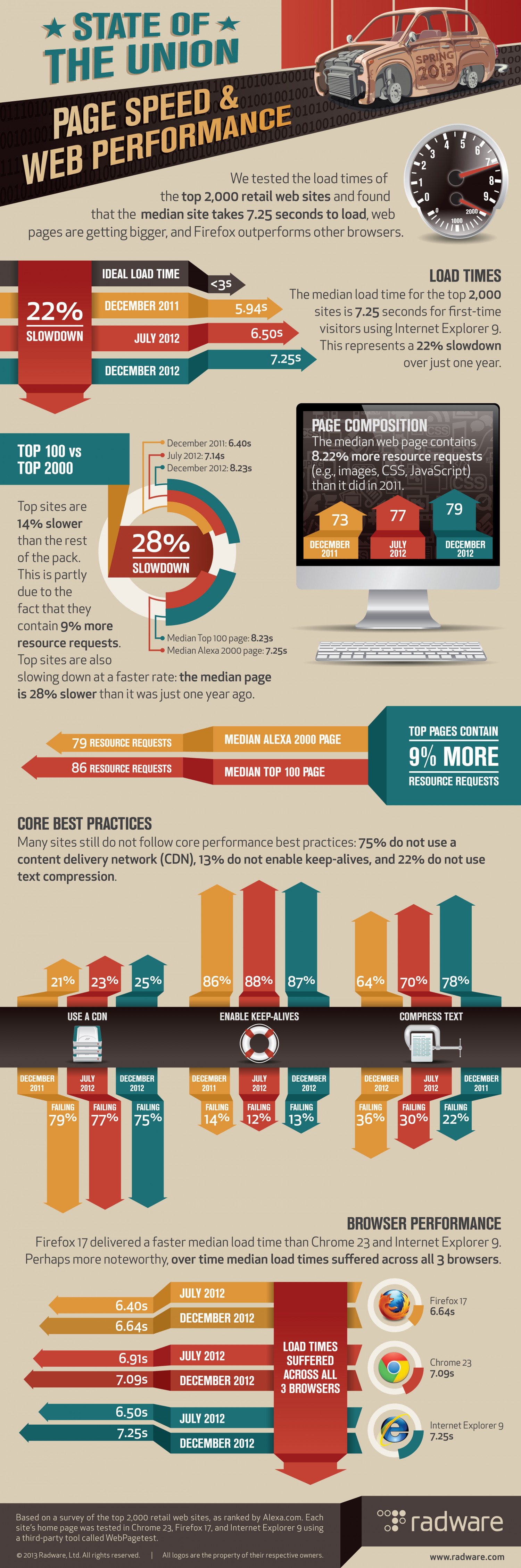 State of the Union: Page Speed & Web Performance [Spring 2013] Infographic
