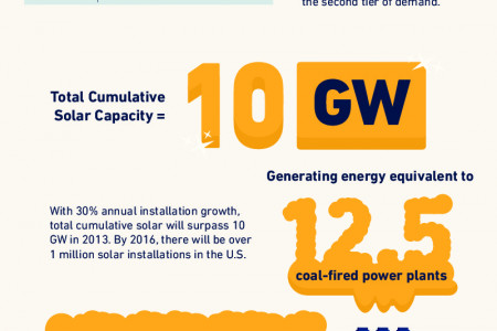 State of U.S. Solar Infographic