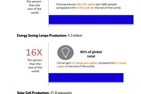 Statistics about Manufacturing in China Infographic