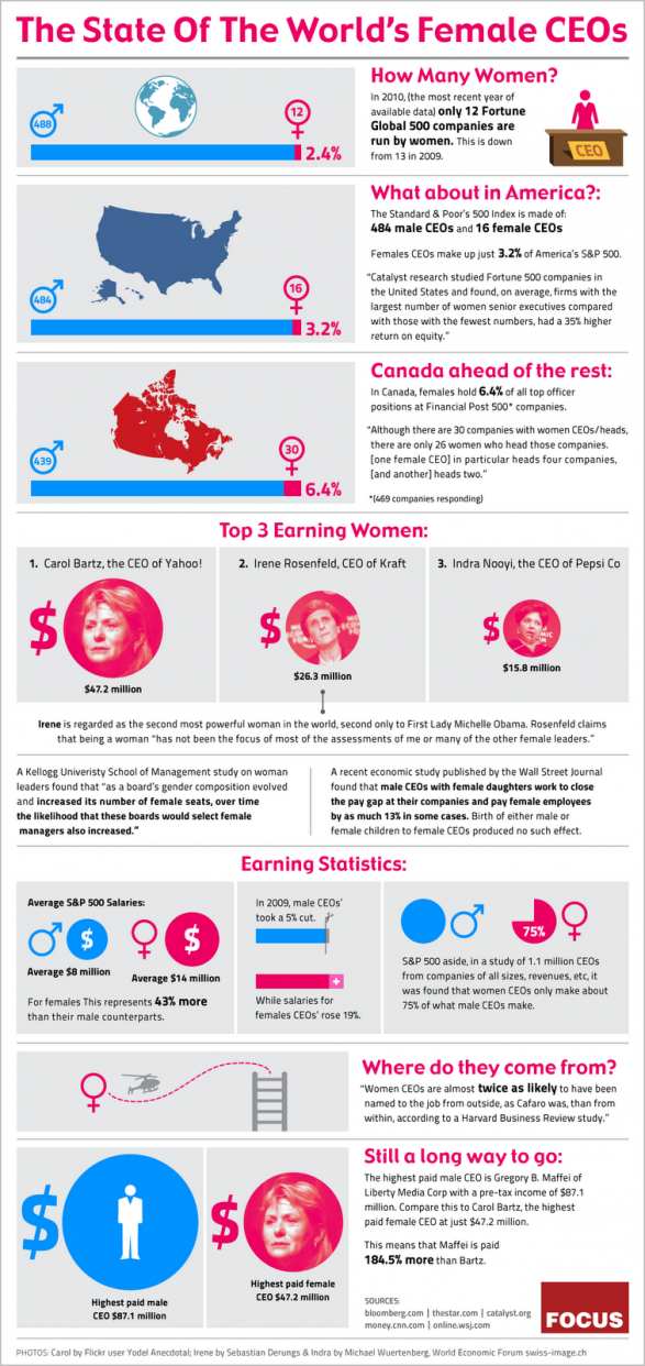 Statistics and Insights On Women CEO