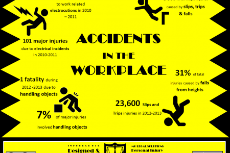 Statistics demonstrating accidents in the workplace  Infographic