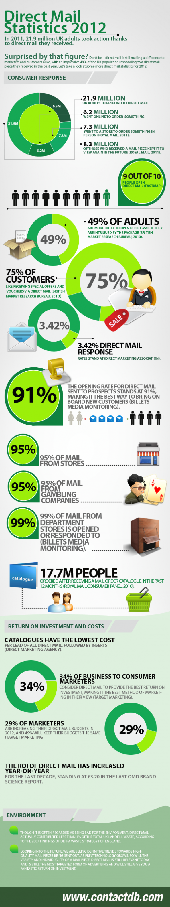 Statistics for Direct Mail Infographic