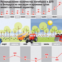 Statistics of deaths in road accidents Infographic