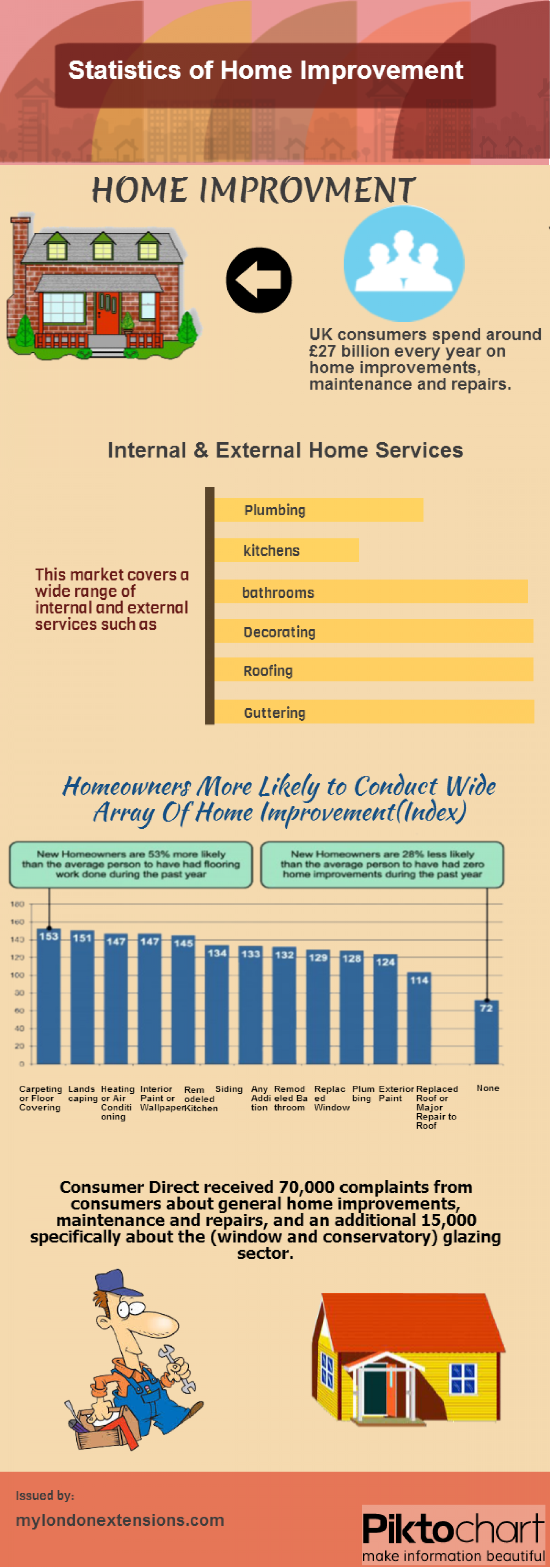Statistics of Home Improvement Infographic