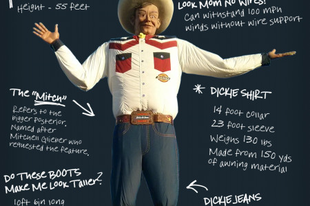 Statistics on Big Tex Infographic