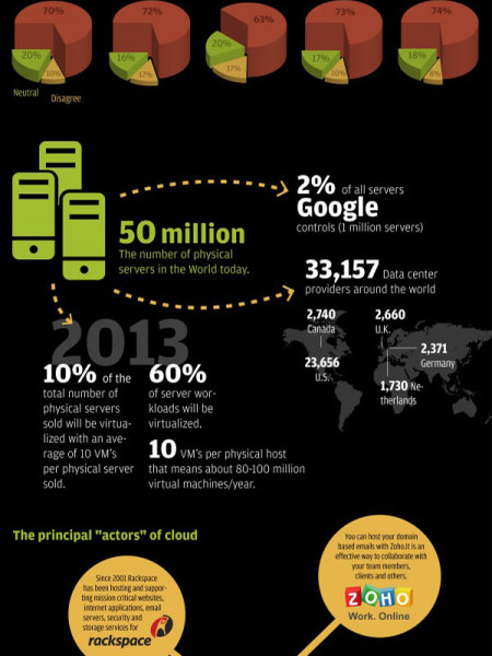 Statistics on Cloud Computing Infographic