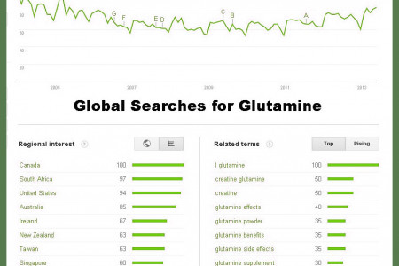 Statistics on Glutamine Infographic