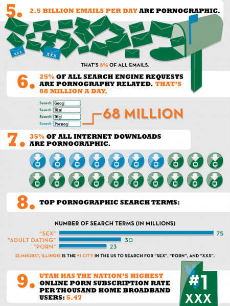 Statistics on Internet Porn: Still A Major Industry - Infographics ... Infographic