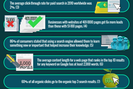 Stats about Search Engine Optimization Infographic
