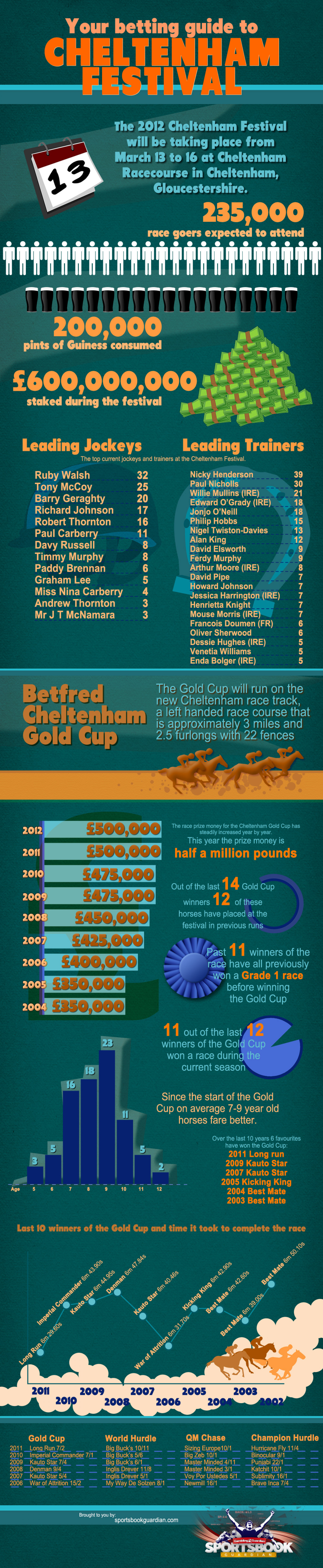 Stats for picking a winner at the Cheltenham Festival Infographic