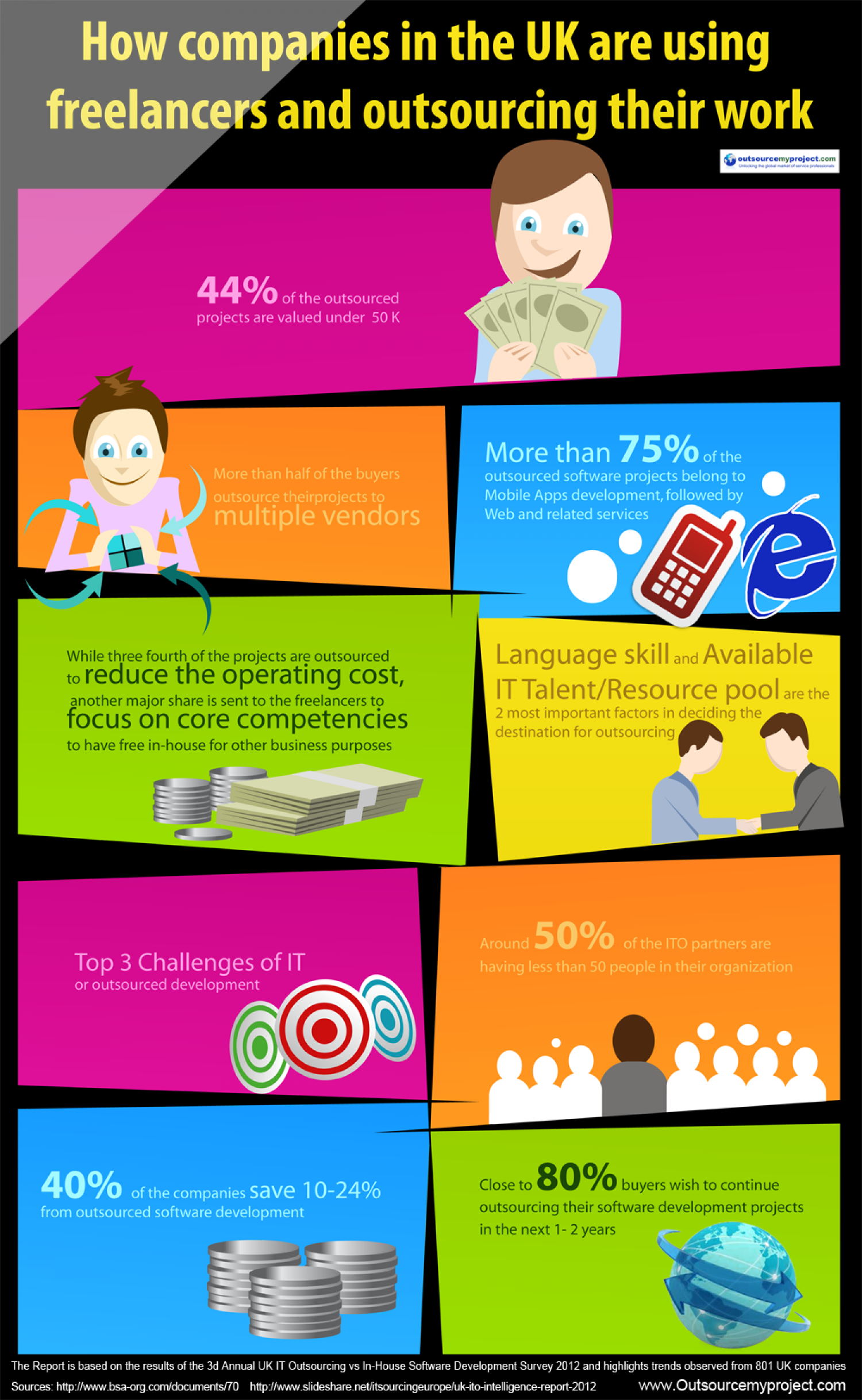 Stats, Freelancers and Why The UK Loves Them Infographic