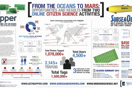 Stats from two citizen science projects Infographic