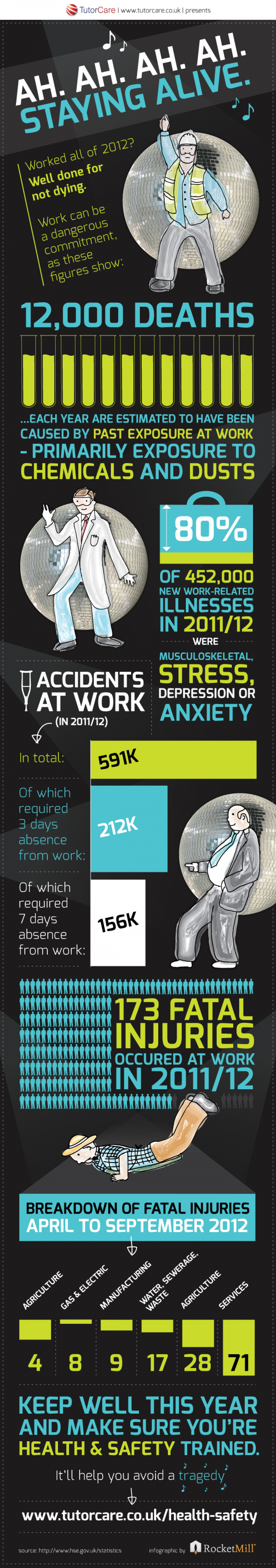 Staying Alive with Health & Safety Infographic