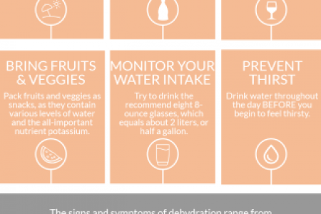Staying Hydrated at The Beach Infographic