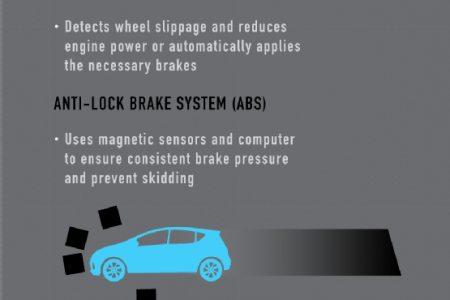Staying Safe On the Road with Toyota Infographic