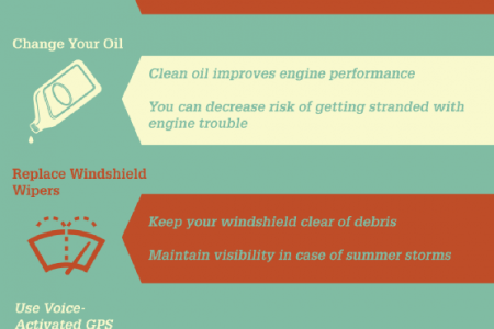 Staying Safe on the Roads this Summer Infographic