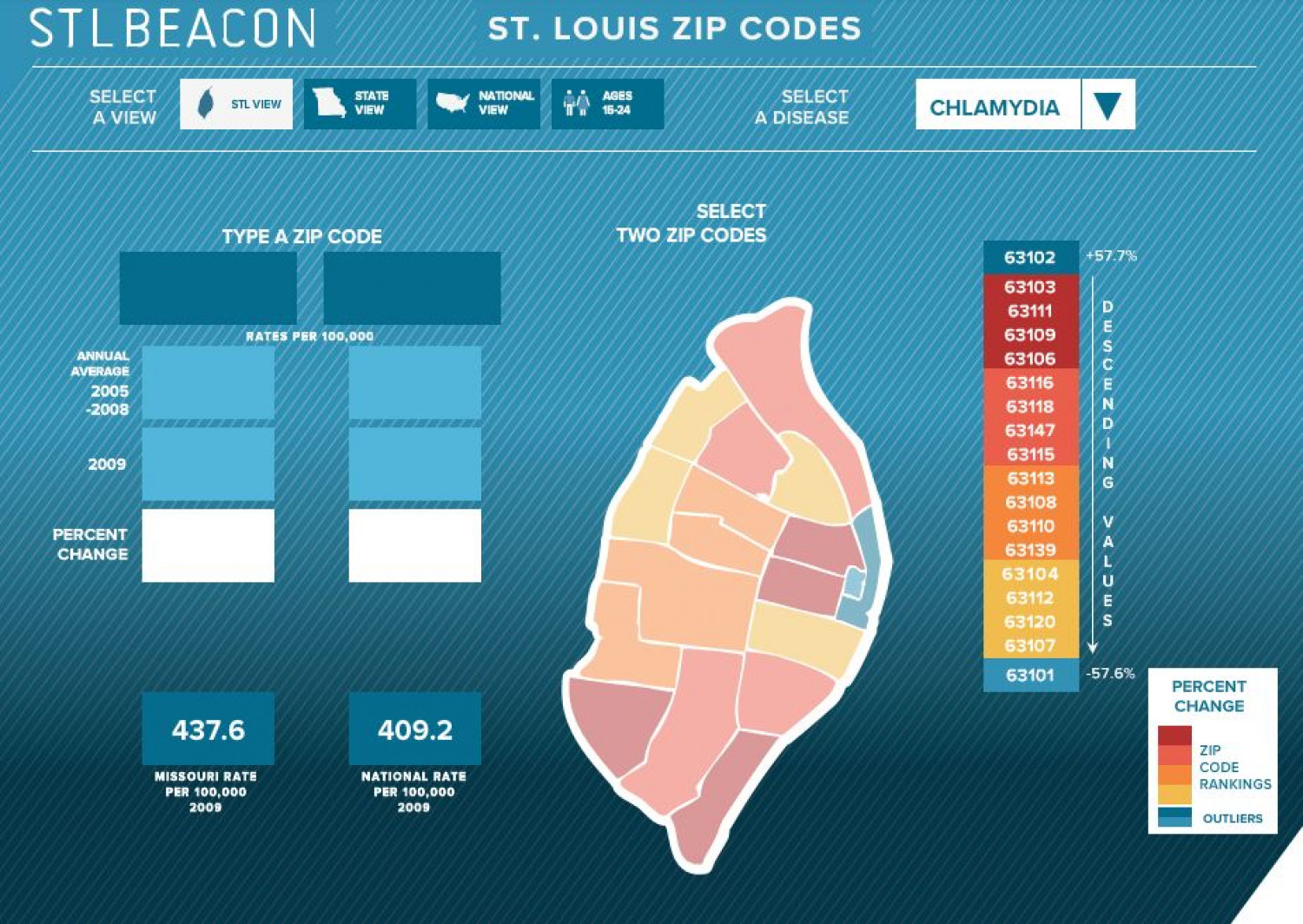 STD rates in St. Louis Infographic