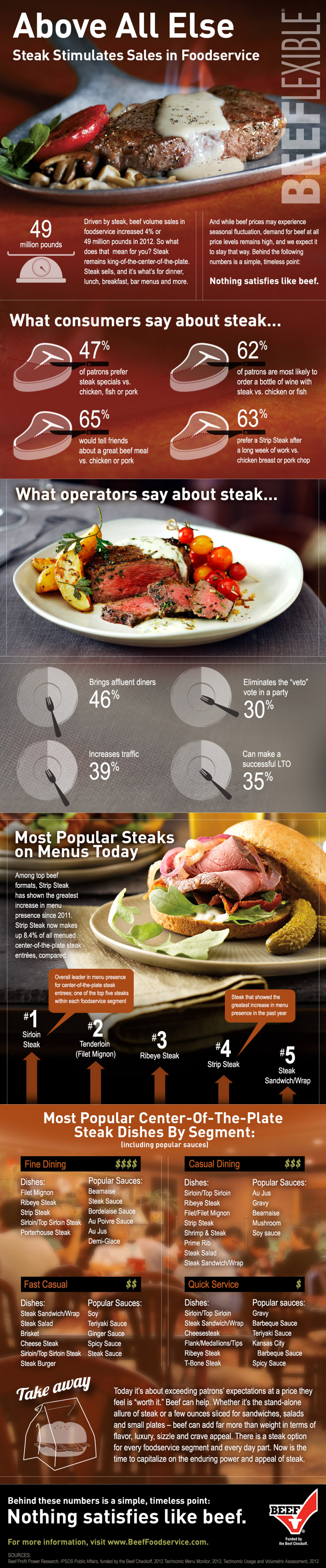 Steak in Foodservice Infographic