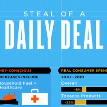 Steal of a Daily Deal Infographic
