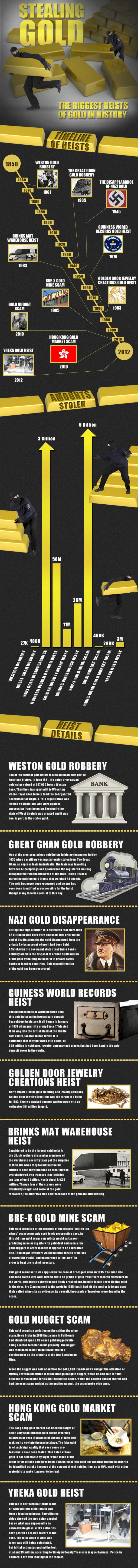 Stealing Gold Infographic