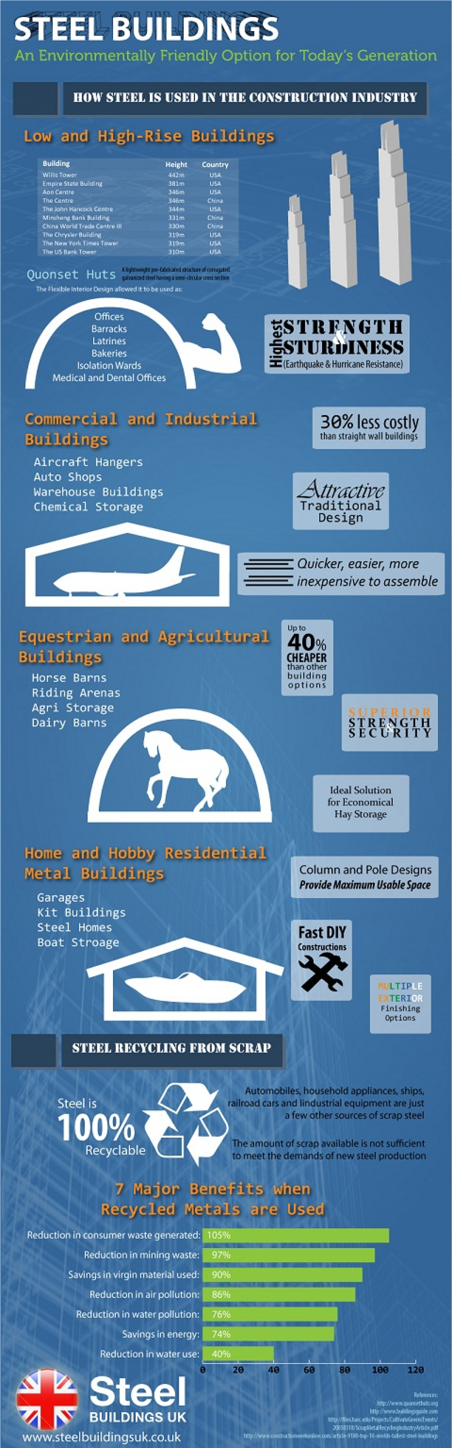 Steel Buildings: An Environmentally Friendly Option for Today's Generation Infographic