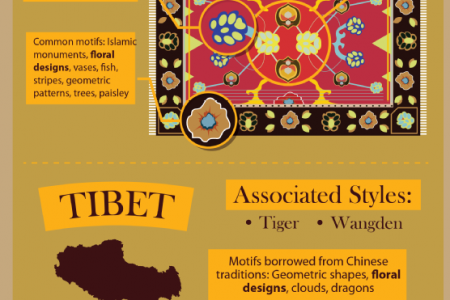 Steeped in Tradition: The Story Behind Your Oriental Rug Infographic