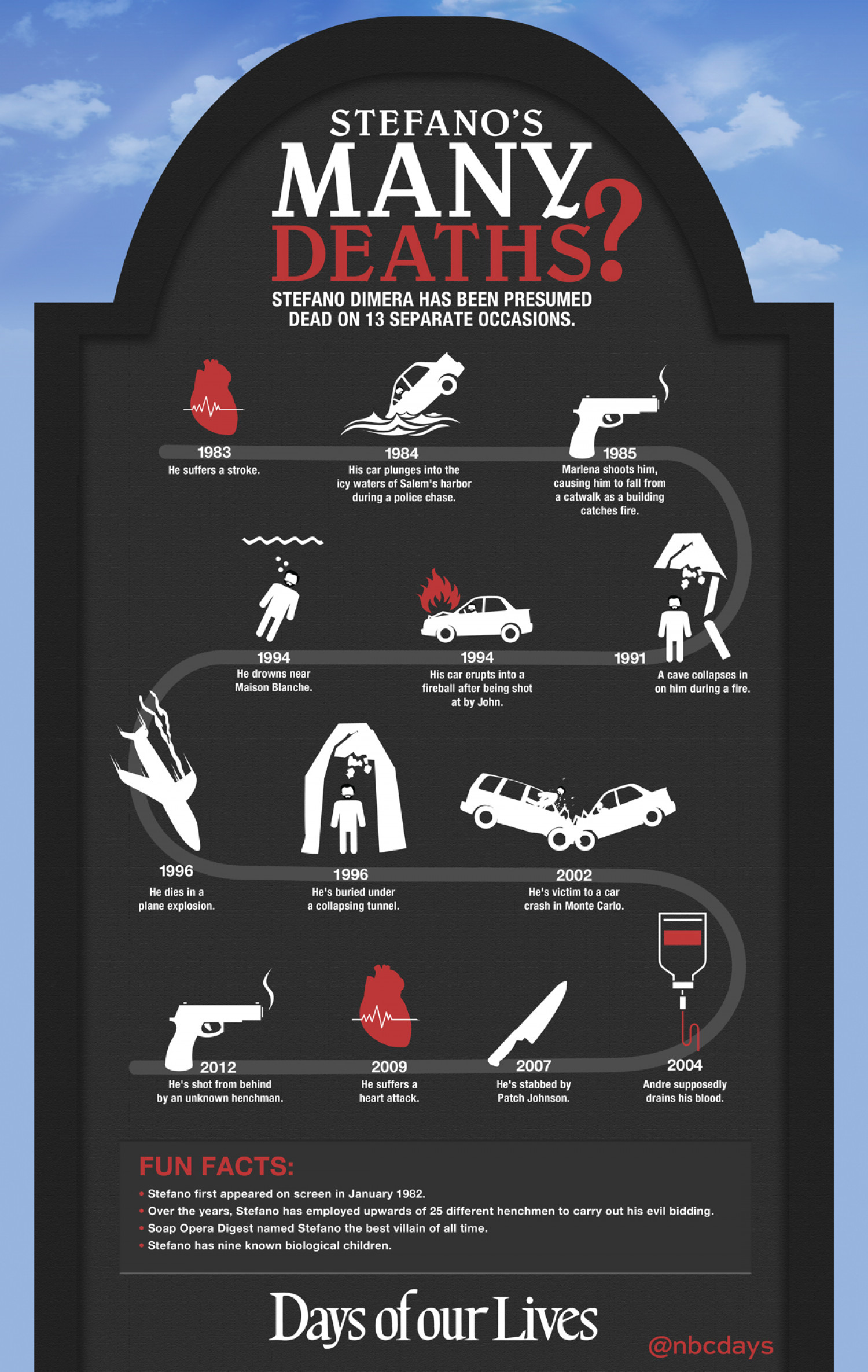 Stefano's Many Deaths Infographic