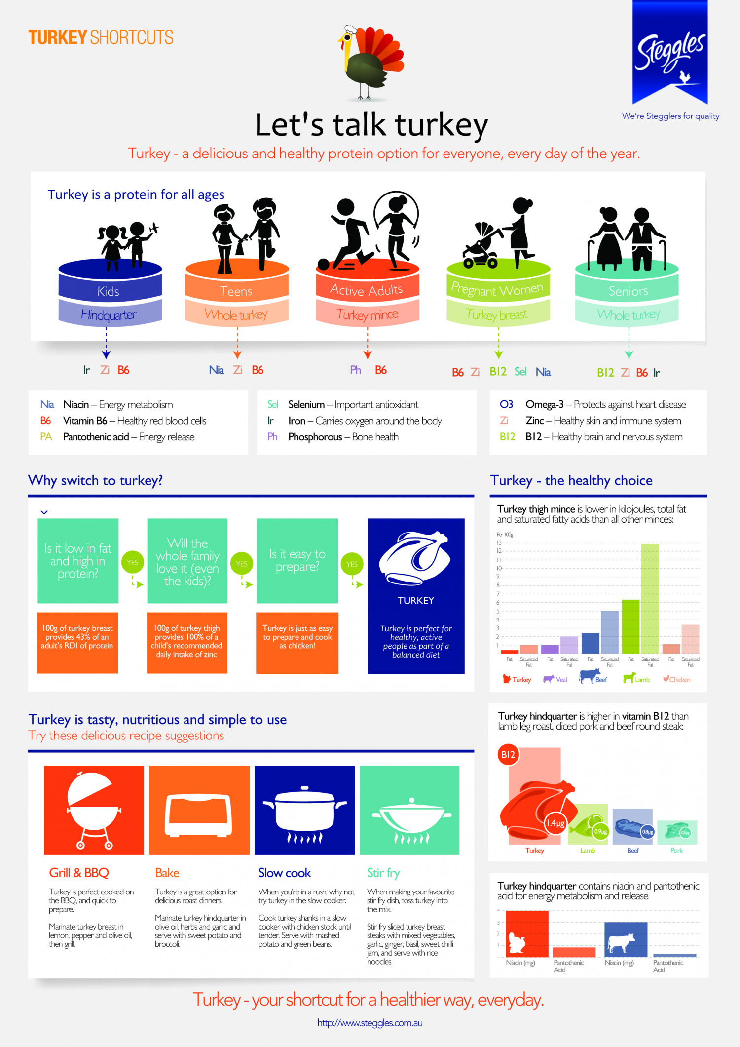 Steggles - Let's Talk Turkey Infographic