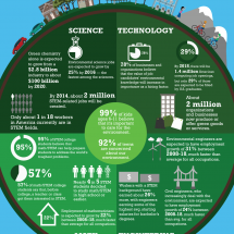 STEM and Our Planet Infographic