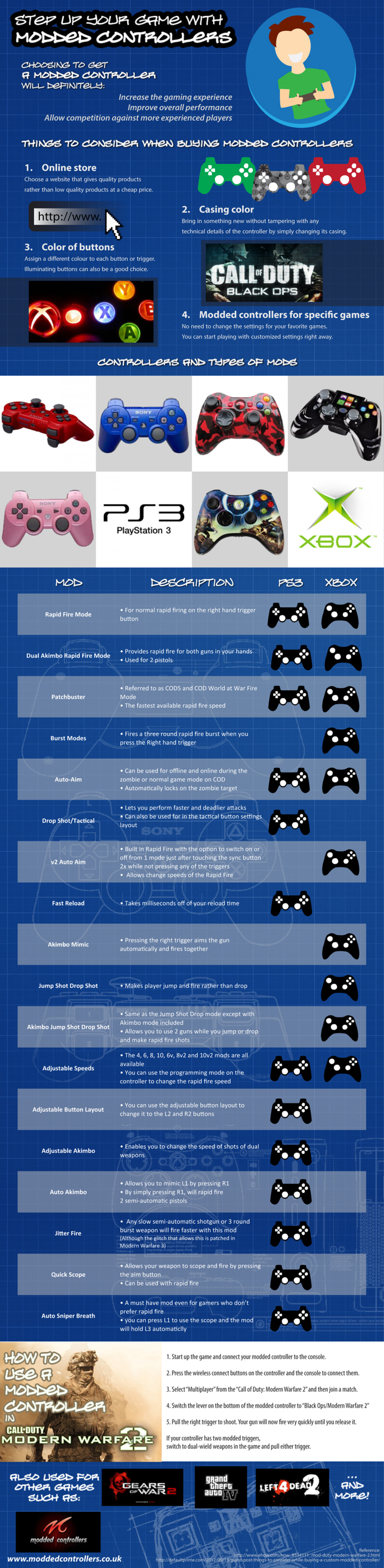 Step Up Your Game With Modded Controllers Infographic