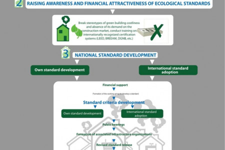 Step-by step program for implementation  of Ecological Green construction standards in Kazakhstan   Infographic