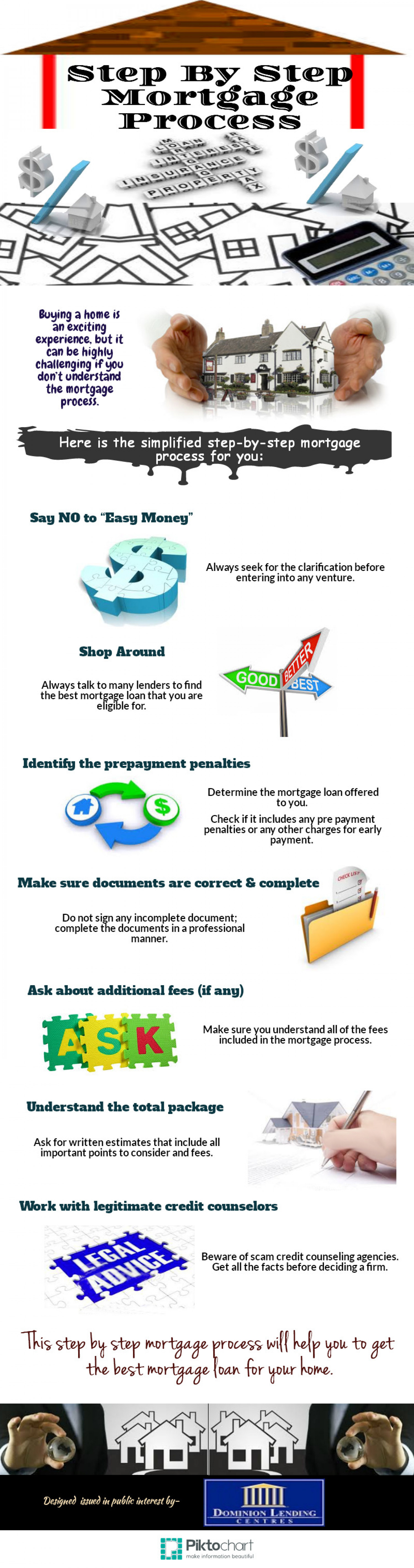 Step-by-Step Mortgage Process Infographic