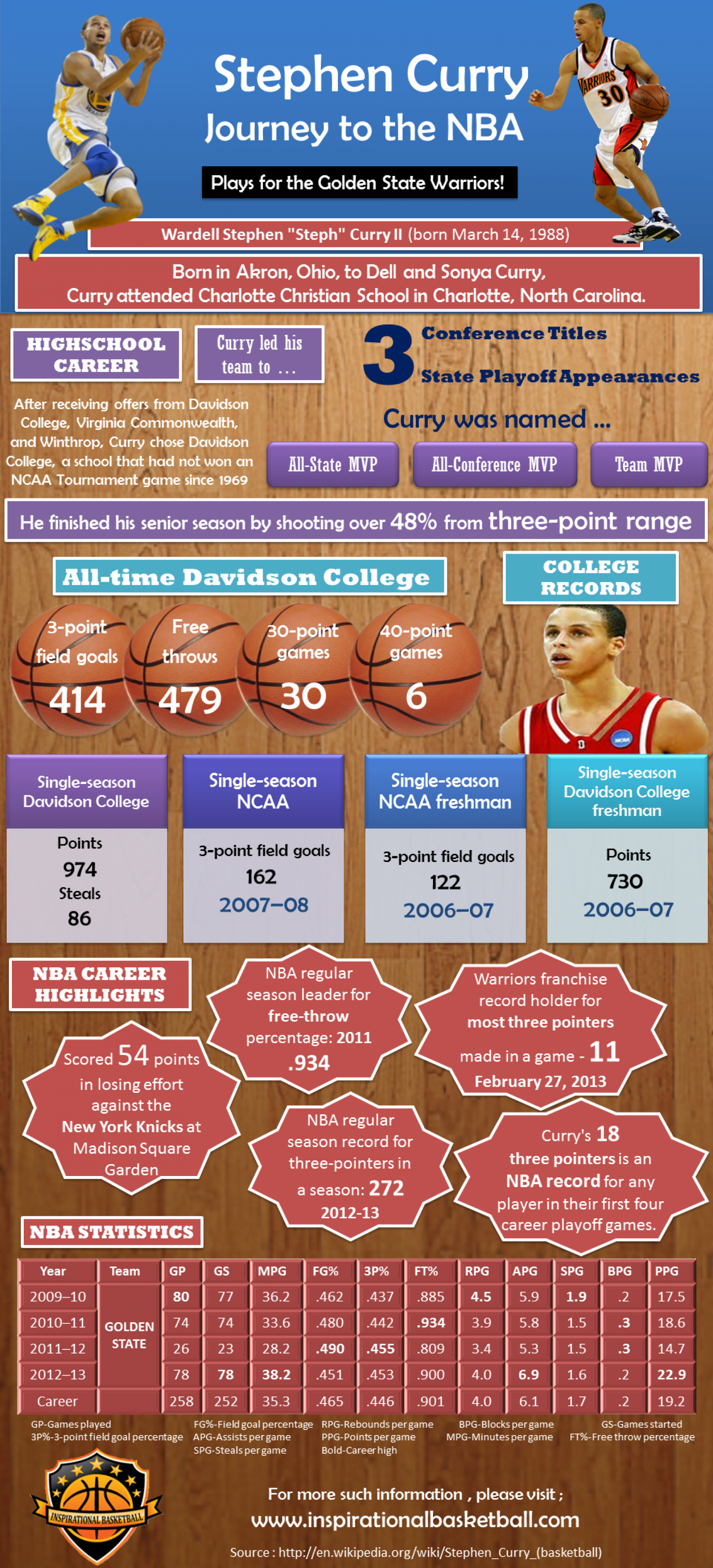 Stephen Curry  Infographic