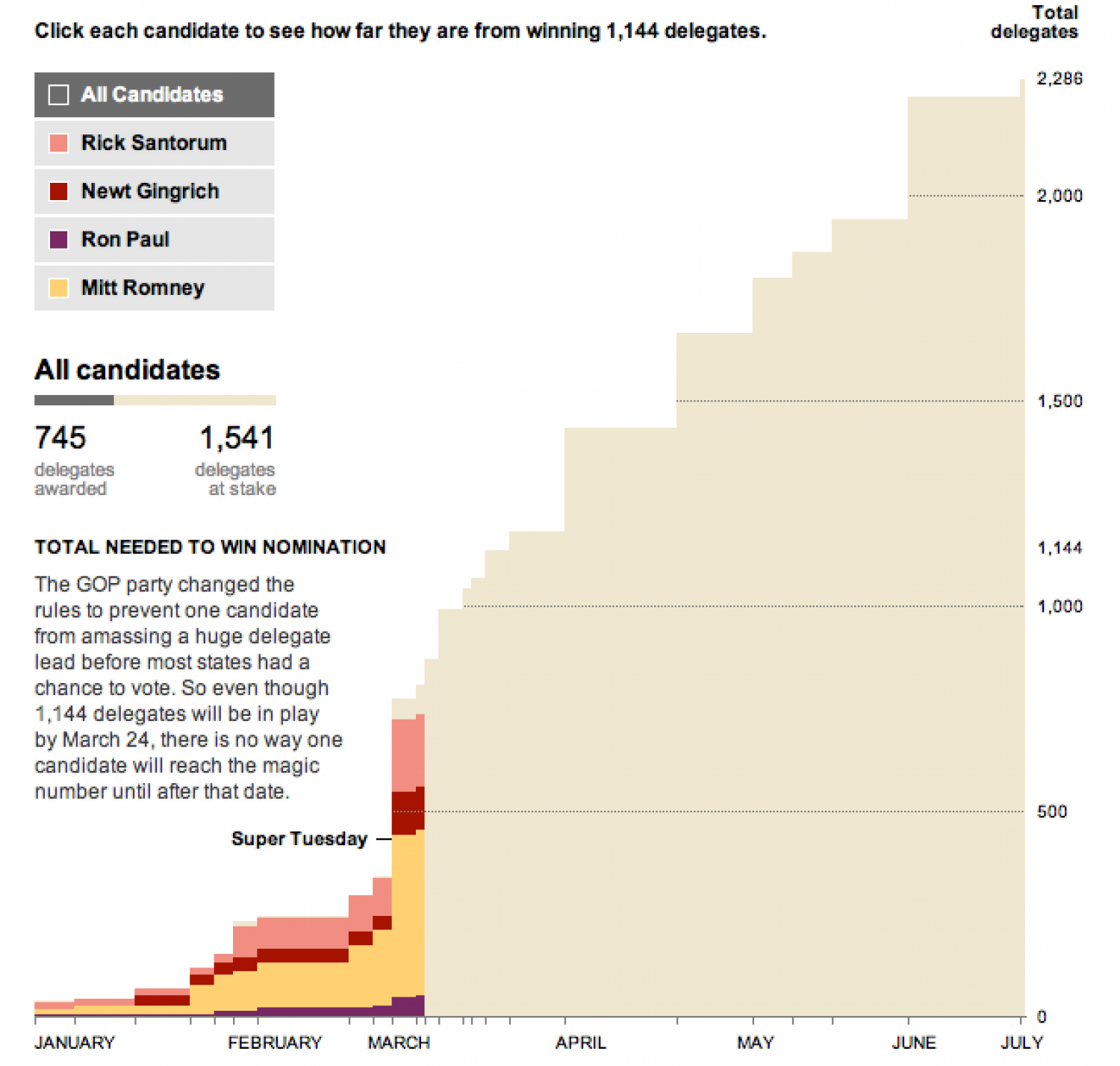 Stepping up to the GOP nomination Infographic