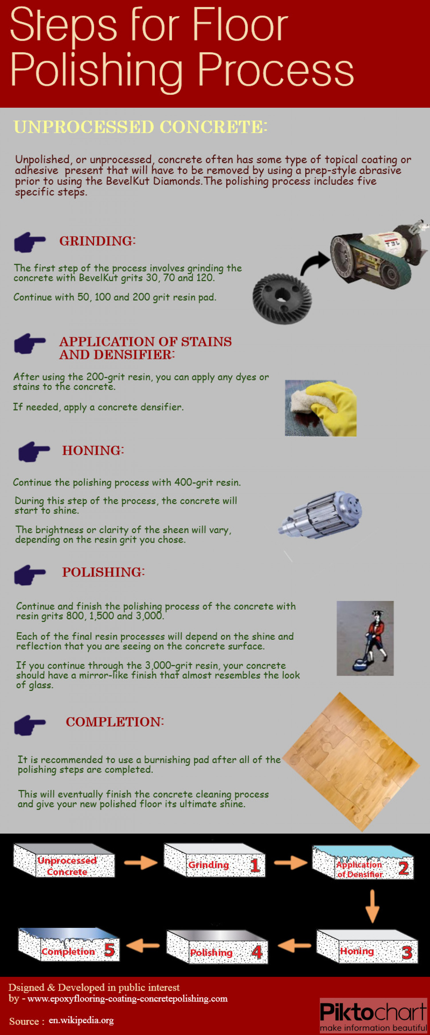 Steps for Floor Polishing Process Infographic