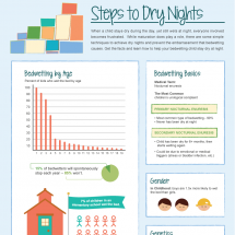 Steps to Dry Nights Infographic