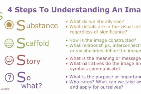 4 Steps To Understanding An Image Infographic
